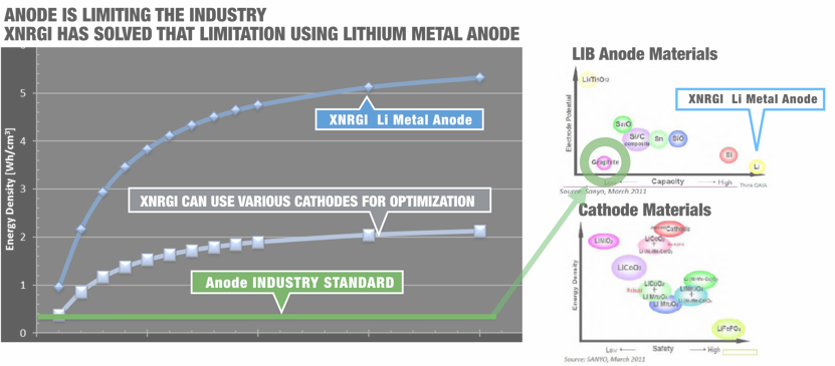 XNRGI's Solution to Anode Limitation
