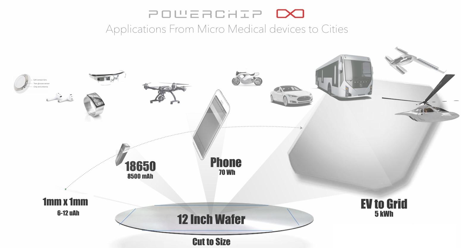 Powerchip