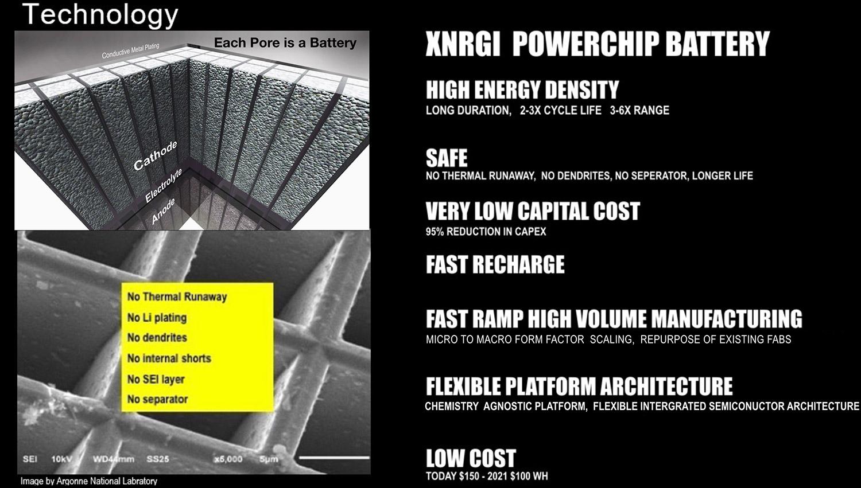 XNRGI Battery Technology